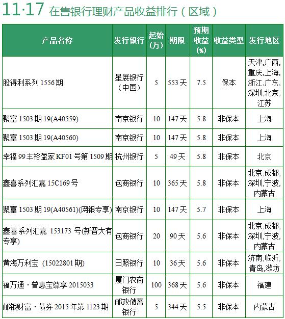 11月17日银行理财产品收益排行 保本收益7.5%