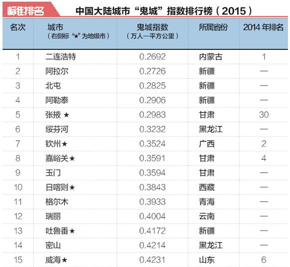 """2015年中国50大""""鬼城""""排行榜出炉 县级城市成主流"""