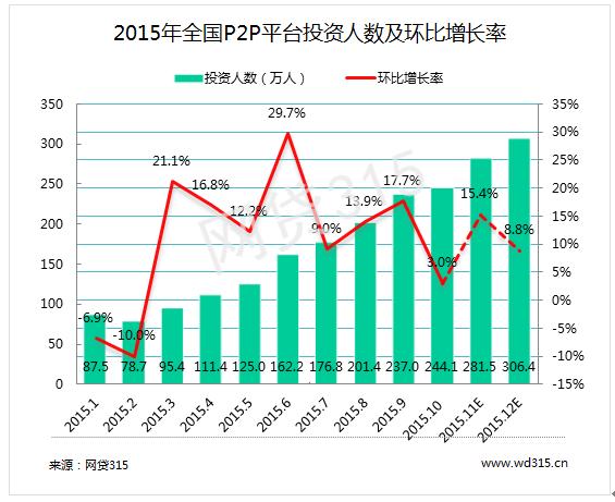 图表7 2015年全国p2p平台投资人数及环比增长率