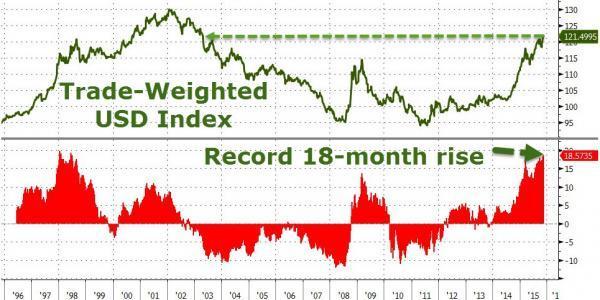 周二公布的数据显示,美国10月CPI在连跌两个月之后重获上涨,达到市场预期0.2%,缓解了强美元和低油价带来的通胀压力,美联储12月加息预期有望进一步强化。