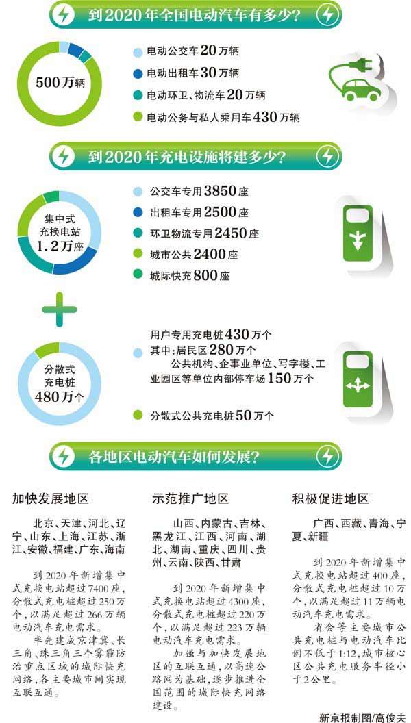 发改委:未来五年全国建480万个充电桩_车猫网