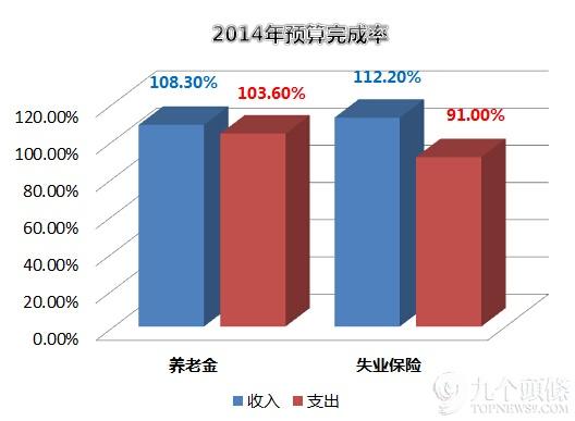 (图表中养老金数据为企业职工基本养老保险基金数据)