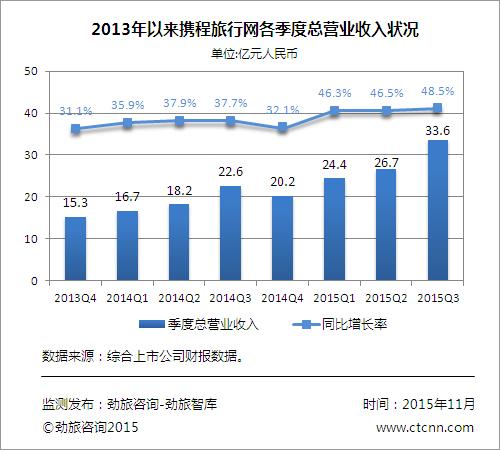 重稳行业老大 携程所面环境与2010年前有何不同?