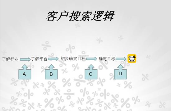 奶牛计划王思卓:从客户逻辑到运营策略「正文