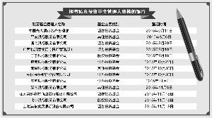 中国证券投资基金业协会信息显示,浦发银行、北京银行、江苏常熟农商行均于11月18日通过私募基金管理人登记备案,江苏常熟农商行是首家获得私募基金管理人资格的农商行。