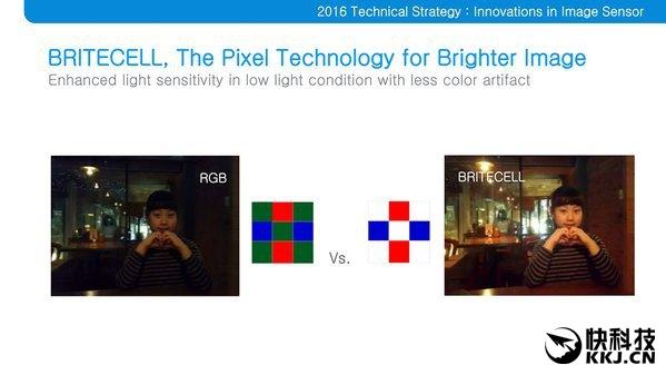 对于这个问题,三星把绿色像素换成了白色,这样就大大增加了光亮,同时BRITECELL相机模块另外一个突破点是更薄了,其厚度比现有的能薄17%,所以完全不用担心手机摄像头突起了。