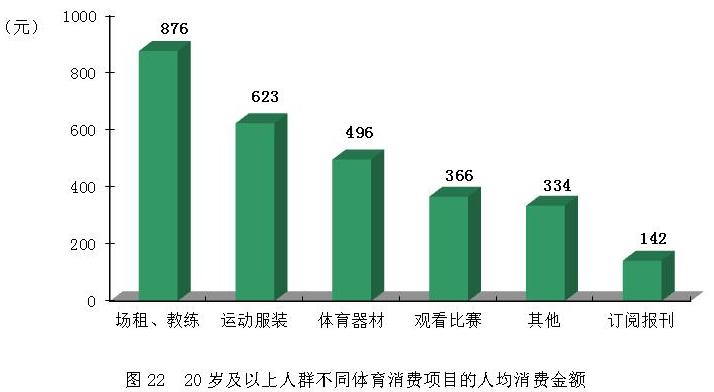 体育大消费_体育消费支出量的影响因素探讨以河南省居