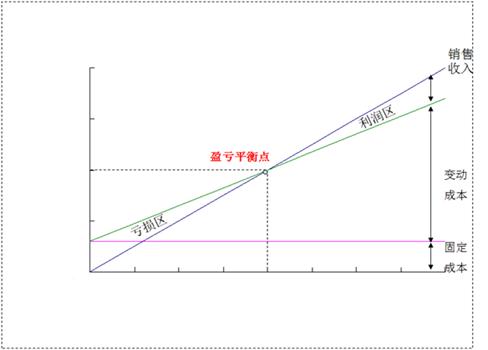 盈亏平衡点计算公式_3.进阶:盈亏平衡点分析