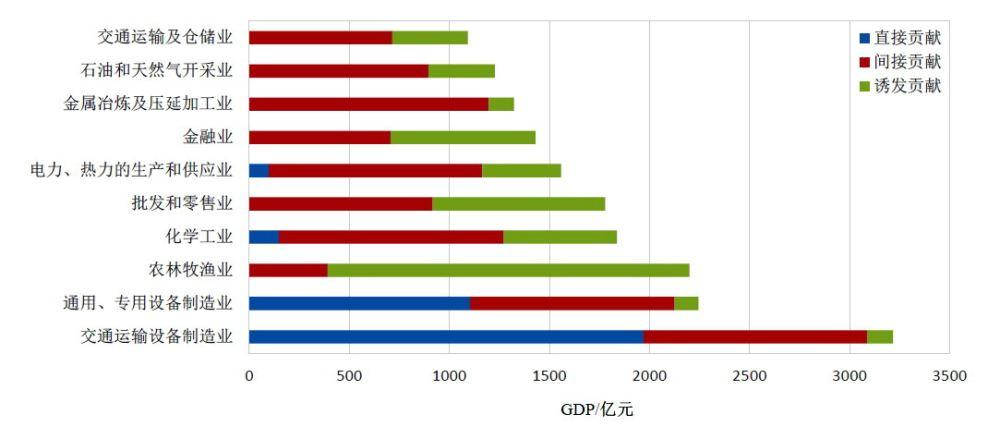 常德gdp大头是谁_2018年GDP出炉,常德和岳阳差...常德终于将重返成为湖南第二大经济体