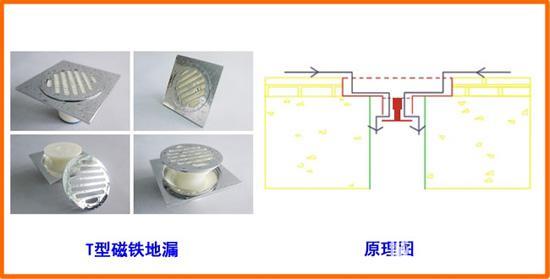 地漏装置,它通过对重力及磁力的精确计算及结构巧妙设计使得密封垫