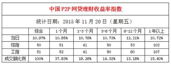 理财指数日报:11月20日全国P2P网贷理财收益率10.97%
