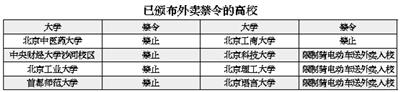 随着各种订餐APP的火爆,外卖餐饮已经延伸到大学生群体。在学院路等高校扎堆的地方,吃腻了食堂或懒得出宿舍的在校大学生叫外卖非常普遍。但北京青年报记者调查了京城18所知名高校,发现至少8所高校已出台了不允许外卖送餐到校园内的规定。对于这样的管理规定,在校大学生支持和反对的声音都有。