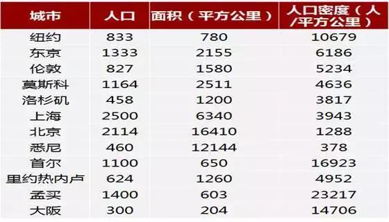 人口密度国家排名_2018全球人口密度排名,中国大陆仅排63位