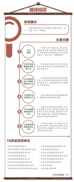 """北汽集团""""小金库""""问题屡禁不止(图)"""