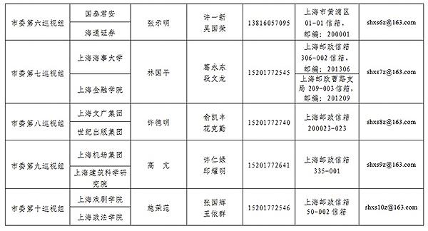 上海�_始�今年第三批巡�:�m�巡�14家��有企�I和6家高校