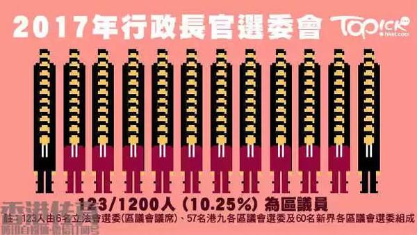 委_老是在选举的香港,到底在选些什么?-搜狐