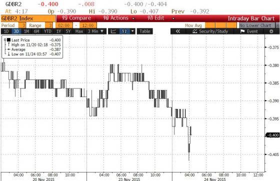 (德国2年期国债收益率走势;来源:Zerohedge、FX168财经网)