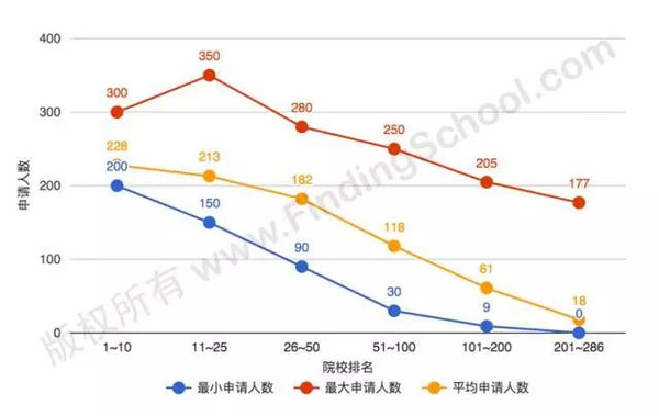 Top10高校录取率不到3%,托福平均分超110-美国高中网