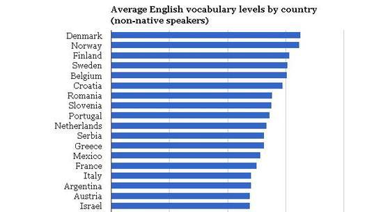 想要学好英语词汇 你不得不了解的数据