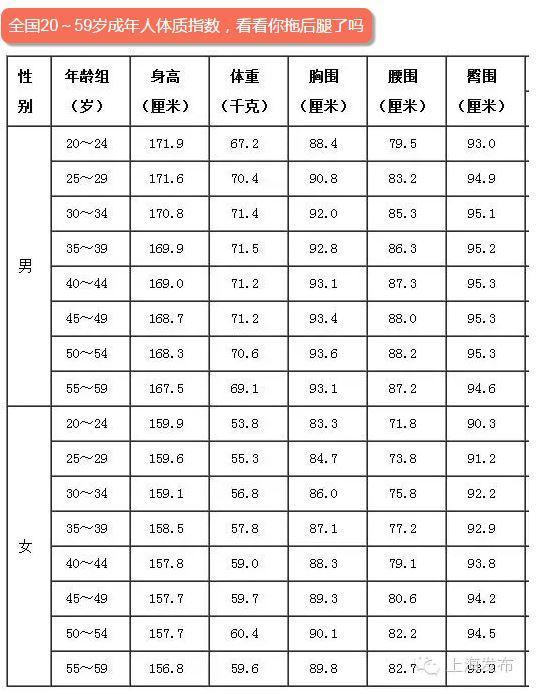 女子 中学生 平均 体重