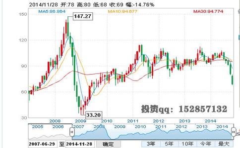 国际原油价格走势图解析揭秘