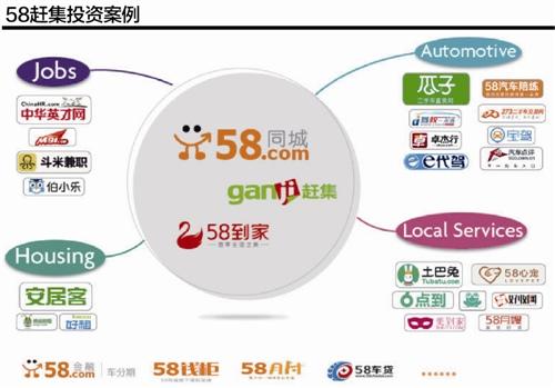 """58赶集""""合与拆"""":角逐垂直领域"""