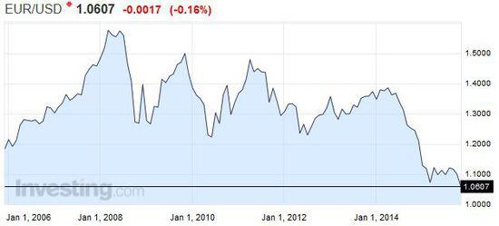 高盛是坚定的欧元空头。即使是在今年年中欧元走出一轮反弹行情时,高盛也表示,欧元美元平价迟早会到来。