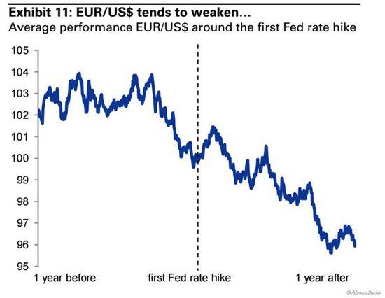 尽管高盛对欧元的长期趋势坚定看多,短期操作上高盛颇为灵活。过去30天,欧元兑美元跌幅高达7.4%,这超出了大空头高盛的预期。高盛近日称,已经削减了欧元兑美元的空头头寸,因为央行们的举措日益在两个市场被定价。