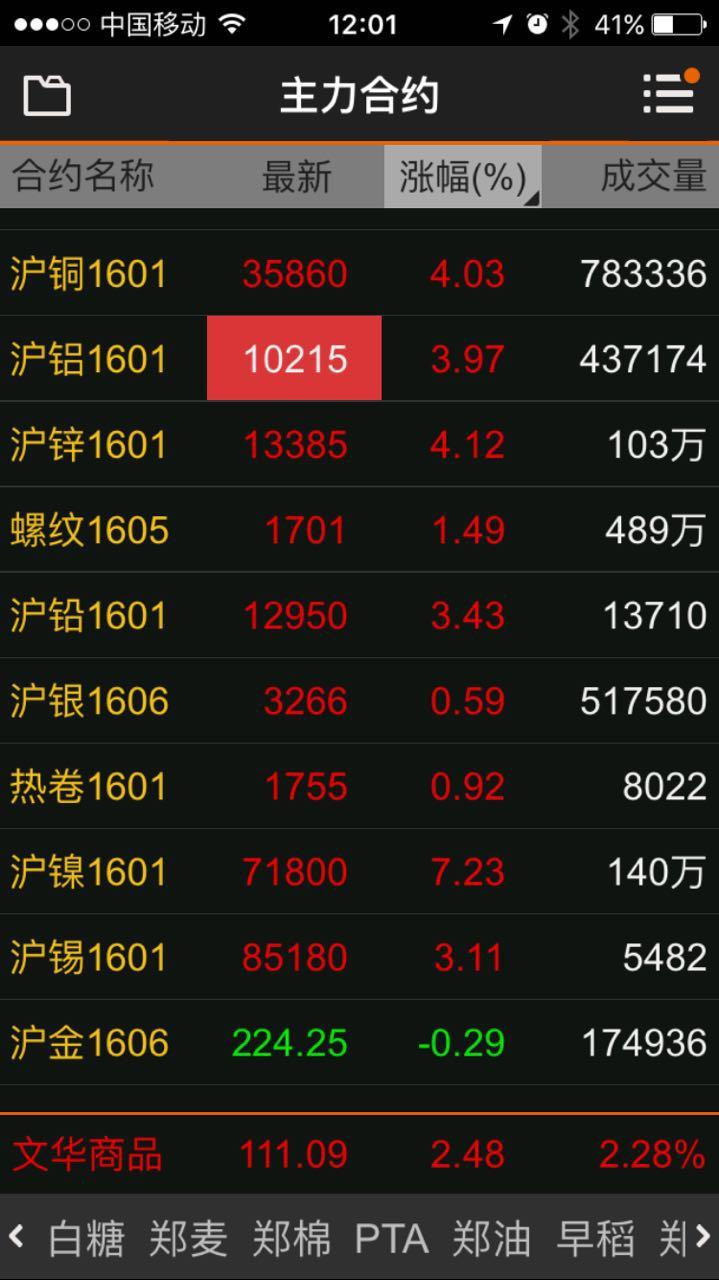 市场方面,今日有色金属期货集体大涨,截至午盘收盘,沪铜1601大涨4.03%;沪铝1601涨3.97%;沪锌1601涨4.12%;沪铅1601涨3.43%;沪镍1601大涨7.23%;沪锡1601涨3.14%。