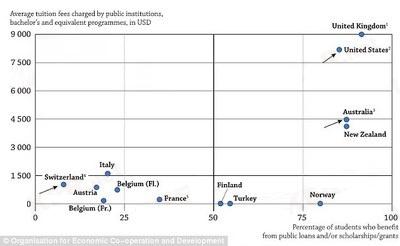 英国学费OECD全球第一