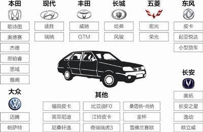 成都警方贴罚单点名易被盗车型 被指误导消费