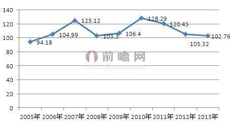 图表1:2005-2013年我国钢材综合价格指数(年度均值)趋势图图片