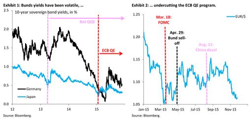 高盛:欧洲央行决议当日欧元/美元将怎么走?