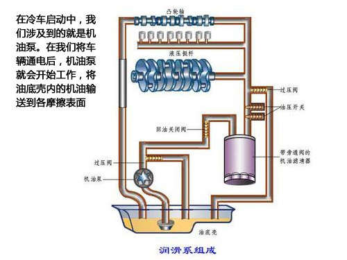 发动机润滑系统功用