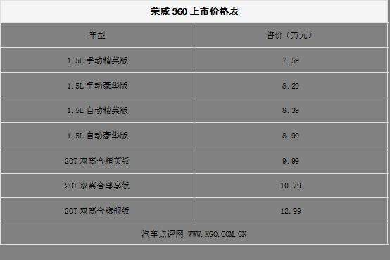 不差钱选择中高配车型 荣威360购买指南高清图片