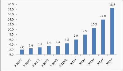 中国石油价格_数据来源:中国石油和化学工业协会