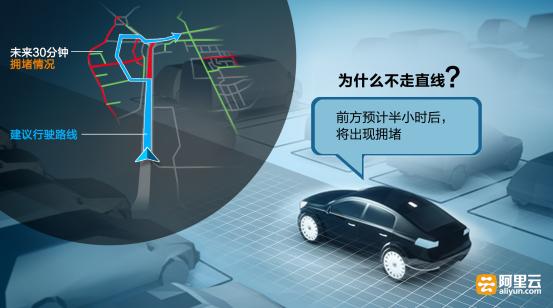 浙江交通用大数据预测堵车