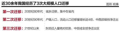 """�艏�改革持�m助力 房地�a�I打�人口""""���Z�稹�"""