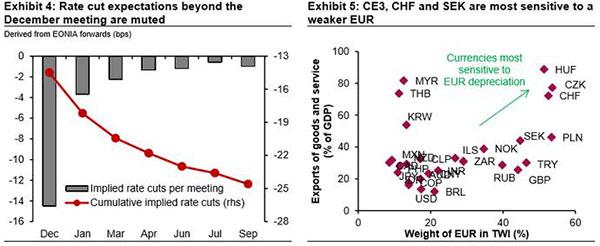 (会议后降息预测以及瑞郎与欧元贬值的关系 来源:瑞信、彭博社、FX168财经网)