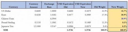 """渣打驻新加坡的央行与主权财富基金主管Jukka Pihlman认为,IMF的权重调整体现了欧元去年以来在全球储备中的比重下降,说明欧元在走下坡路。IMF的数据并未提供全球央行不同货币储备的细节,否则将展示欧元持仓""""更显著""""的减持。"""