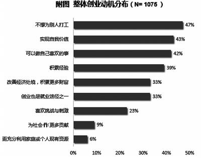 大学生创业调查报告_省民盟调研报告:广东大学生自主创业率不足0.4%