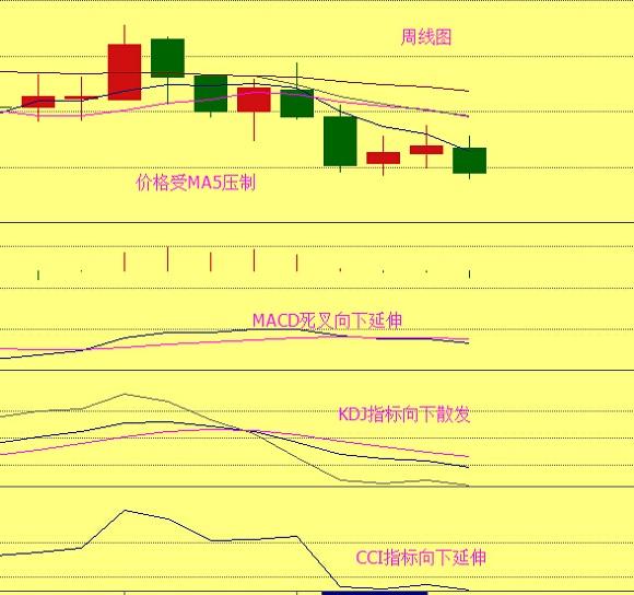 从周线图上看油价本周收取一根阴线,价格受MA5压制,MACD死叉向下延伸,KDJ指标向下散发延伸,CCI指标向下延伸,综合来看下跌动能较足!