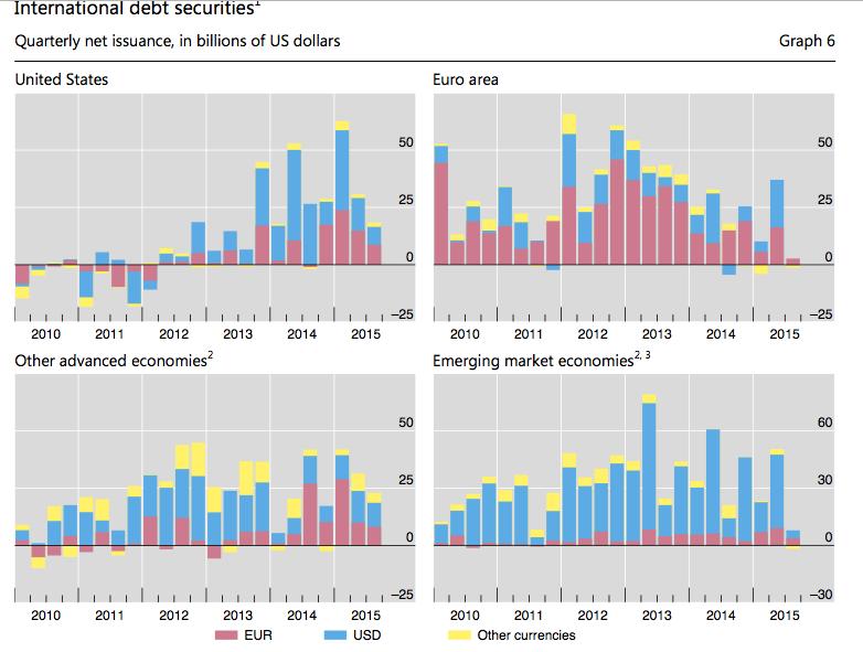 (图说:BIS数据显示,三季度新兴市场债券净发行量创下危机来新低)