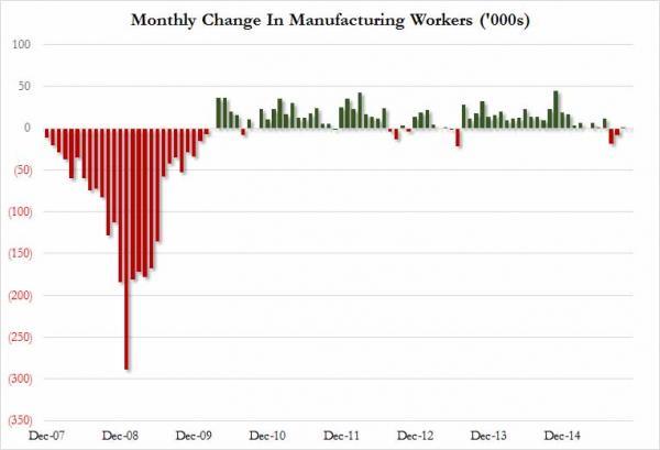 美国就业人口数据_美国人口