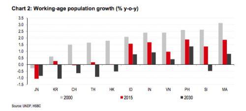 汇丰 亚洲人口增速急剧下降 中韩两国劳动力已开始减少 组图