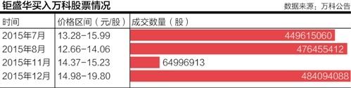 宝能系一年内或难进万科董事会 华润会否再增持仍留悬念(图)