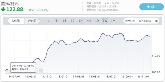 据彭博,今年日元的交易区间也是1970年以来最窄的: