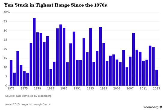 """""""明年日元会是G10货币中表现最好的货币,""""摩根大通日本市场研究主管Tohru Sasaki对彭博表示。""""就因为货币政策宽松而期待日元持续贬值是有点困难的。"""""""