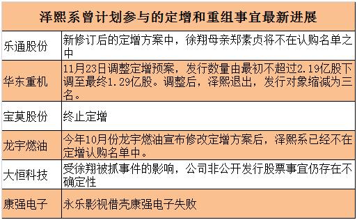 泽熙系曾计划参与的定增和重组事宜最新进展
