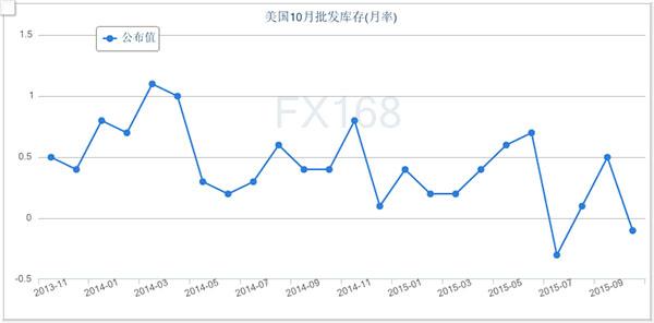 (美国10月批发库存月率,来源:FX168财经网)